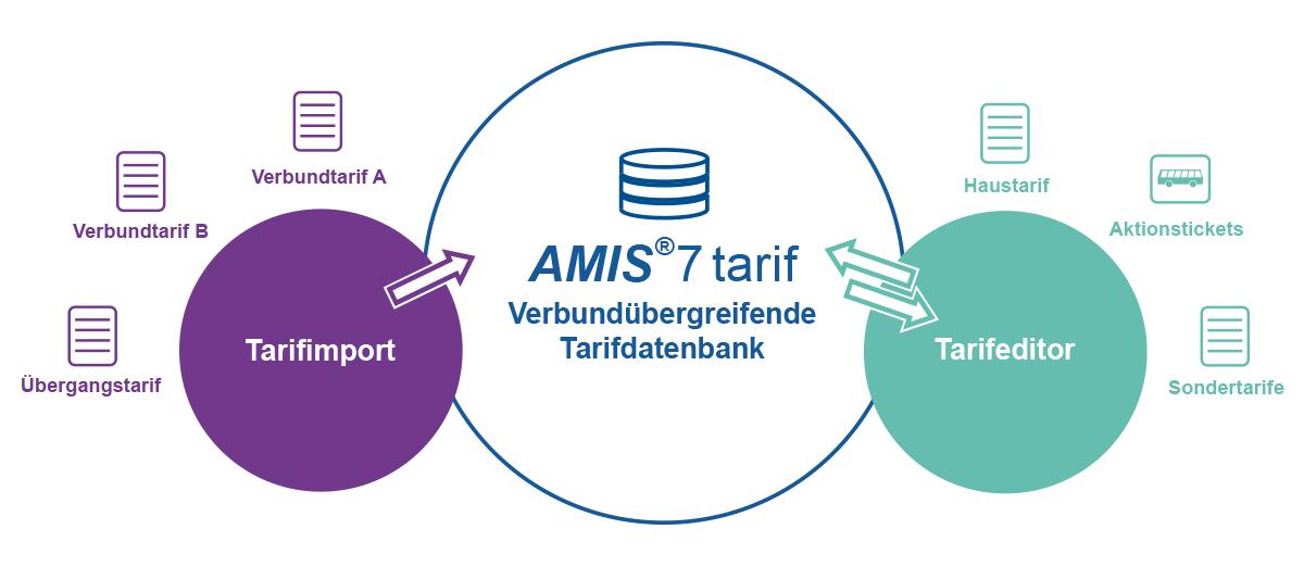 AMIS®7tarif - Verbundübergreifende Tarifdatenbank
