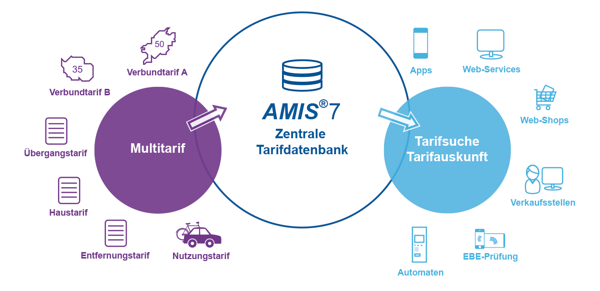AMIS®7 - Zentrale, Verbundübergreifende Tarifdatenbank